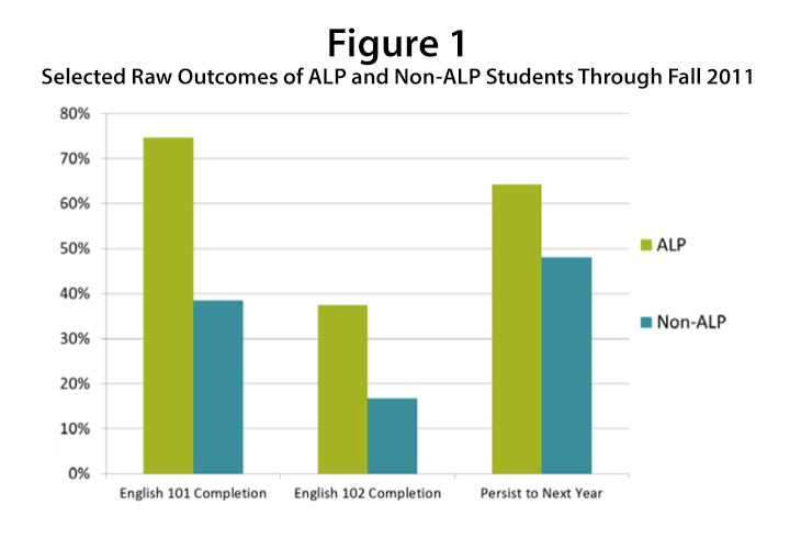 New Evidence of Success for Community College Remedial English Students